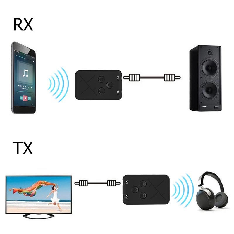 2-in-1 Bluetooth Transmitter Receiver/Wireless 3 5mm Audio Adapter RX/TX
